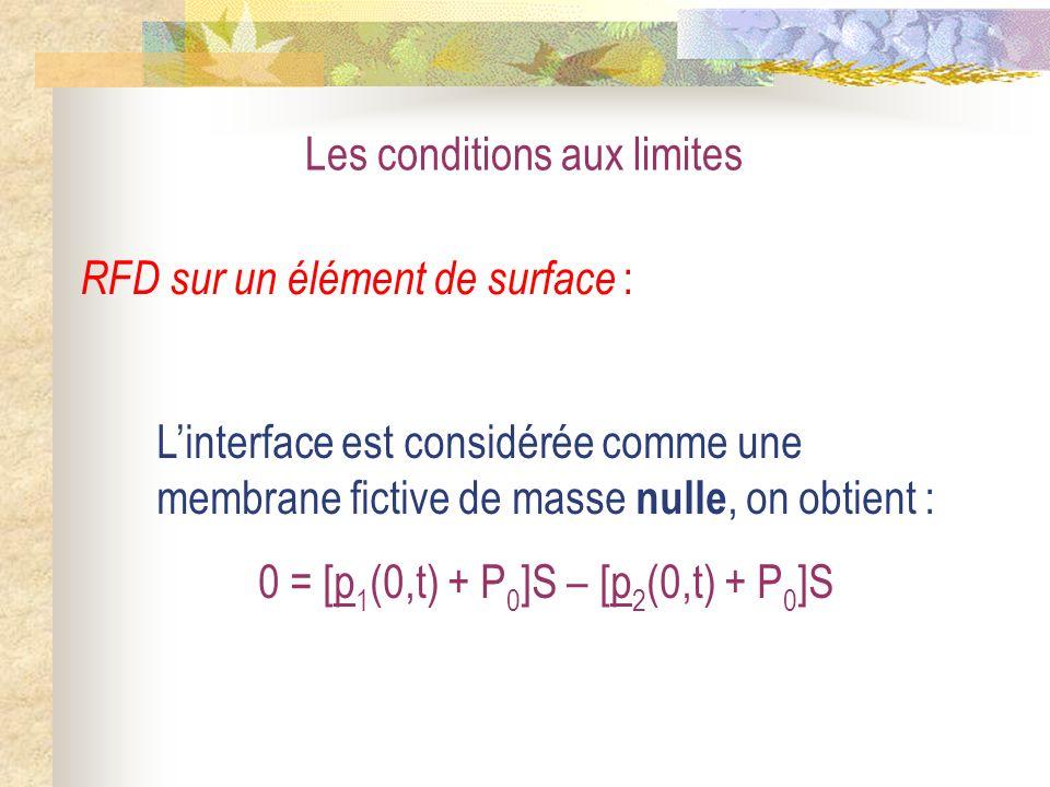 0 = [p1(0,t) + P0]S – [p2(0,t) + P0]S